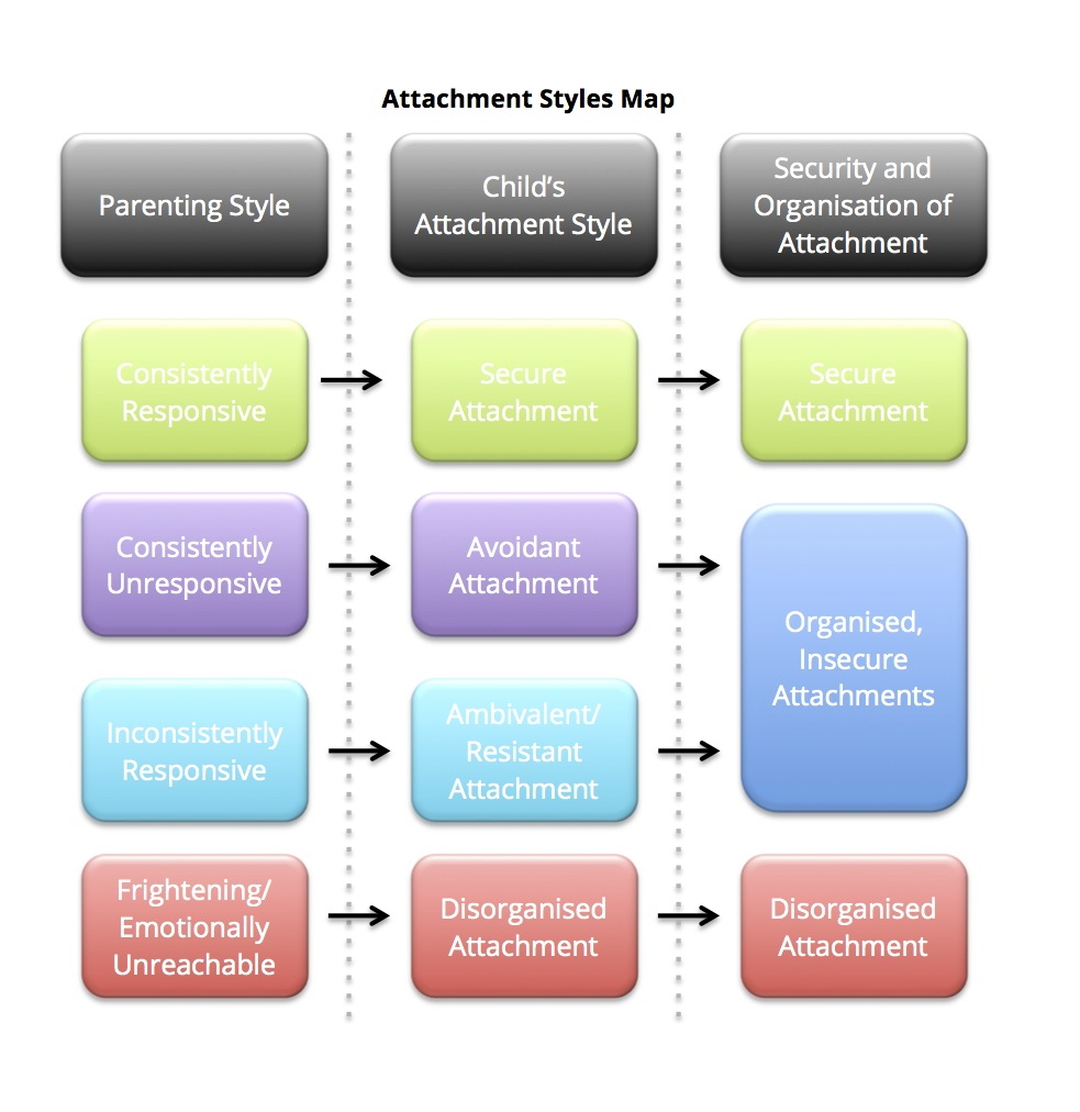 Attachment Theory - The Child Psychology Service